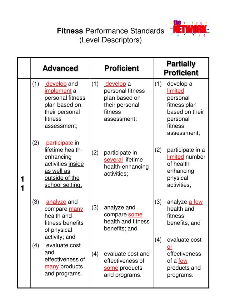 Fitness performance standards level descriptors3
