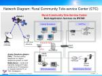 network diagram rural community tele service center ctc