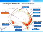 percentage of ipstar abg customers by region
