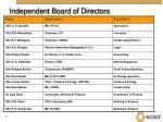 independent board of directors