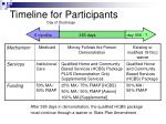 timeline for participants