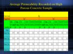 average permeability recorded on high porous concrete sample