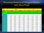 percentage removal of clogged particles after back flush