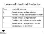 levels of hard hat protection