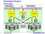 extended clusters overview