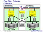 fast start failover overview