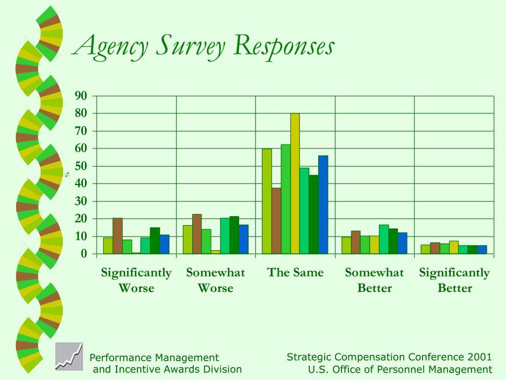 Agency Survey Responses