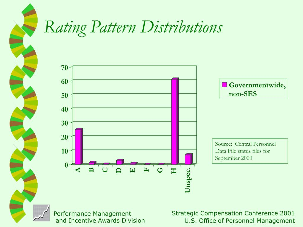 Rating Pattern Distributions
