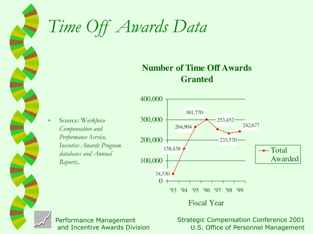 Time Off Awards Data