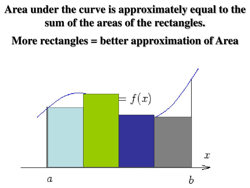 Area under the curve is approximately equal to the sum of the areas of the rectangles.