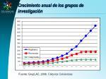 crecimiento anual de los grupos de investigaci n
