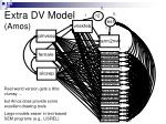 extra dv model amos