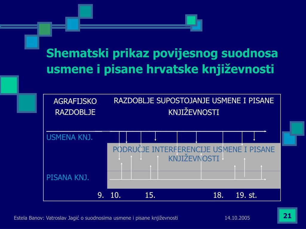 Shematski prikaz povijesnog suodnosa usmene i pisane hrvatske književnosti