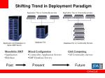 shifting trend in deployment paradigm