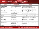 conventional vs takaful