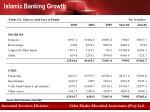 islamic banking growth