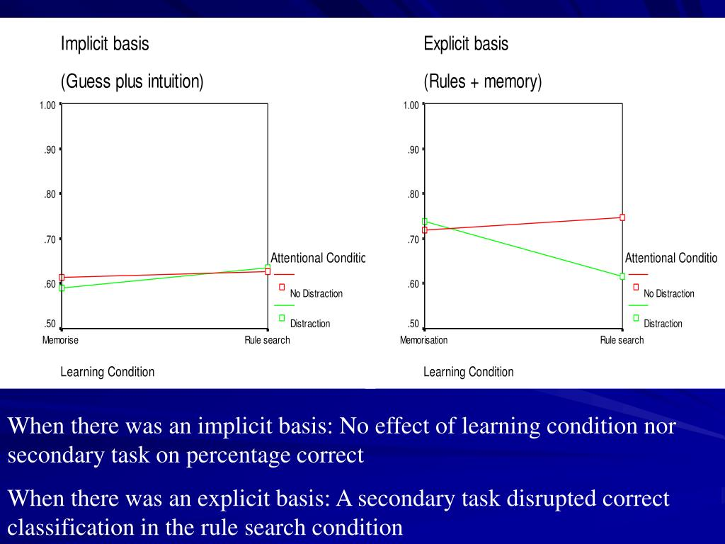 When there was an implicit basis: No effect of learning condition nor secondary task on percentage correct