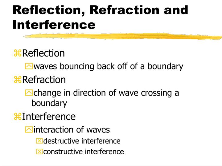 Reflection, Refraction and Interference