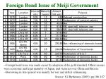 foreign bond issue of meiji government