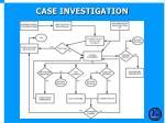 case investigation