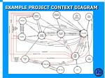 example project context diagram