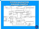 system navigation diagram example