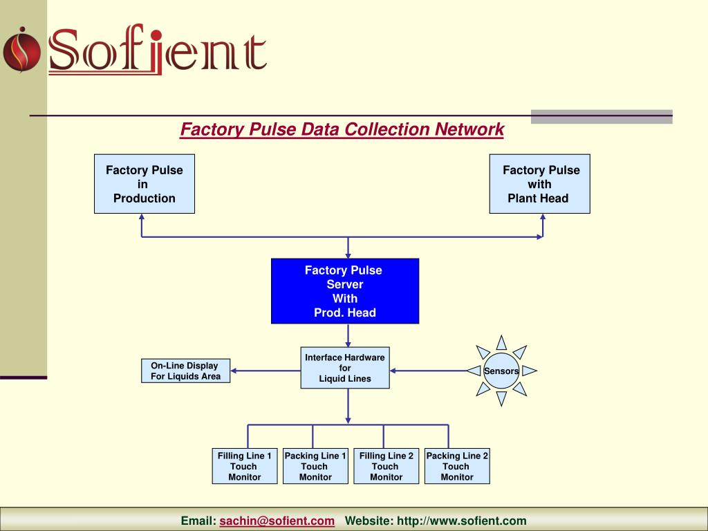 Factory Pulse Data Collection Network