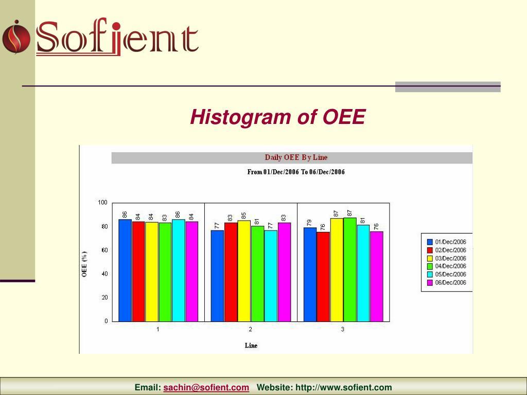 Histogram of OEE