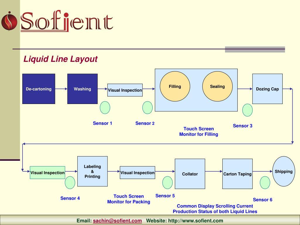 Liquid Line Layout