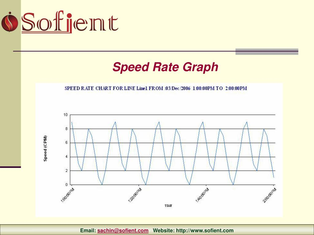 Speed Rate Graph