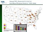 annual no x emission levels for acid rain program sources 1995 2008