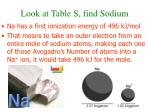 look at table s find sodium