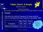 tables charts graphs5