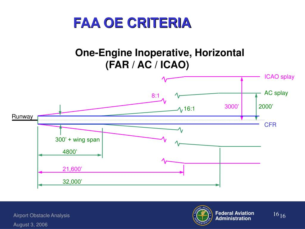 PPT - AC 120 91: Airport Obstacle Analysis PowerPoint
