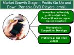 market growth stage profits go up and down portable dvd players email