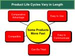 product life cycles vary in length