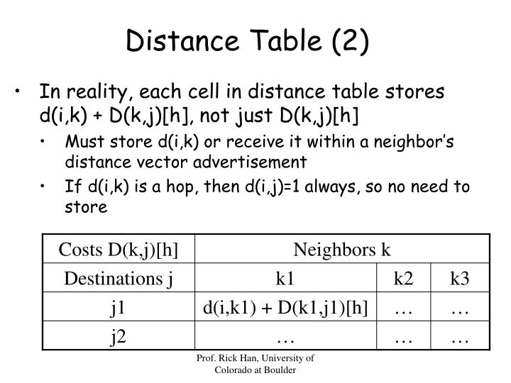 Distance Table (2)