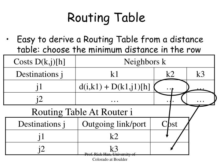 Routing Table At Router i