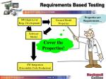 requirements based testing15