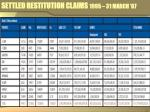 settled restitution claims 1995 31 march 07