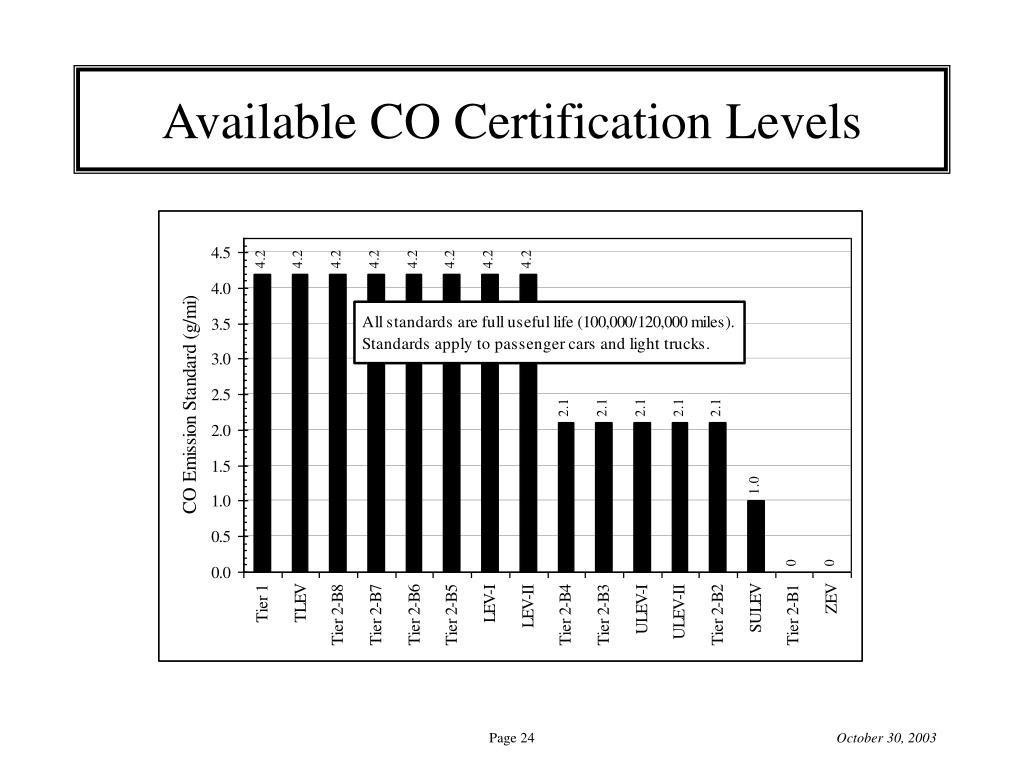 Available CO Certification Levels