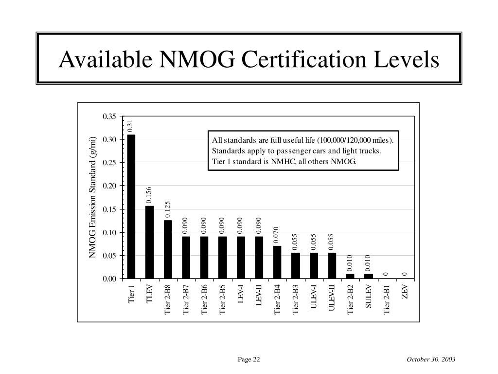 Available NMOG Certification Levels