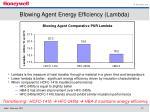 blowing agent energy efficiency lambda