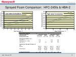 sprayed foam comparison hfc 245fa hba 2