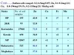 cont indian soils ranged 0 2 6 9mg 0 87 zn 0 1 8 2mg 2 1 cu 0 8 196mg 19 fe 0 2 118mg 21 mn kg soil