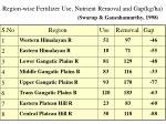 region wise fertilizer use nutrient removal and gap kg ha swarup ganeshamurthy 1998