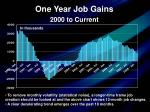 one year job gains 2000 to current