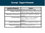 concept support elements