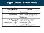 support concepts elements cont d