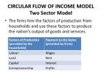 circular flow of income model two sector model5